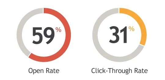 Open Rate - Click Through Rate